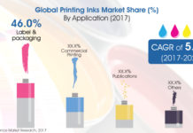 Persistence Market Research forecaster Global Printing Inks Market to reach US$28 Bn at the end of 2025