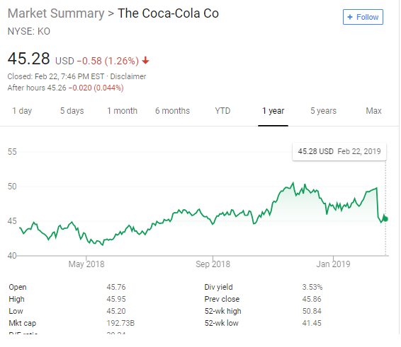 Coca Cola saw a steep fall of 4.5 % though it managed to hike up by 6 %. Similarly, prior to the loss of 27 % this Friday, Coca Cola has noticed a prior loss of about 28 % also in the last 12 months.
